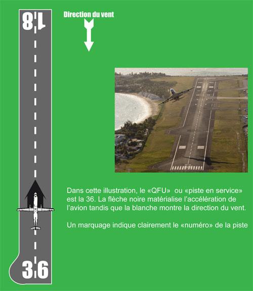 Illustration de la notion de piste en service ou QFU