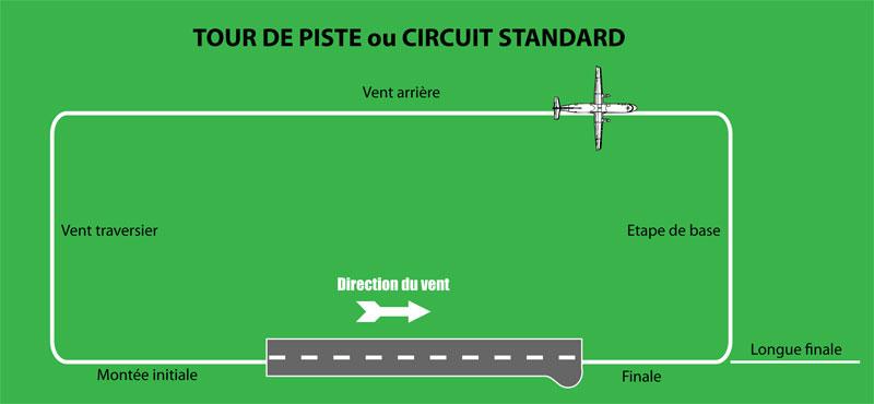 Tour de piste pour un aéroport