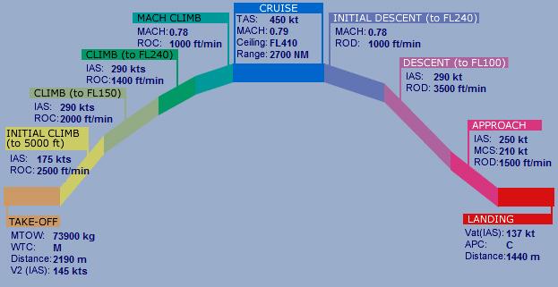 Les performances d'un A320 définies par Eurocontrol. Même si elles restent génériques et dépendantes de l'utilisation de l'avion, ce diagramme montre bien qu'un taux de 3500 ft:min peut être considéré comme une utilisation normale. (c) Eurocontrol