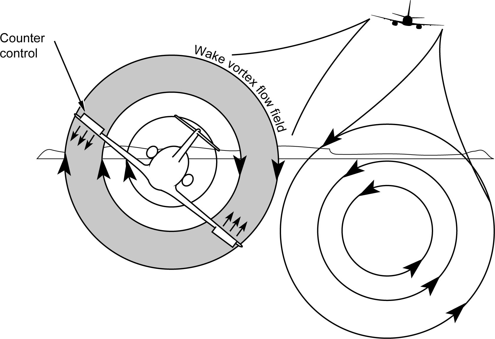 L'impact sur un avion de la turbulence de sillage