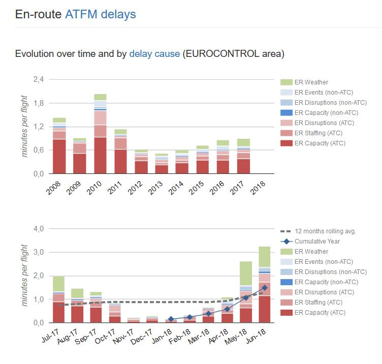 Ce tableau de PRU permet de voir les retards et leurs causes. Un graphe répertorie cela année après année tandis qu'un autre présente les résultats sur l'année glissante.